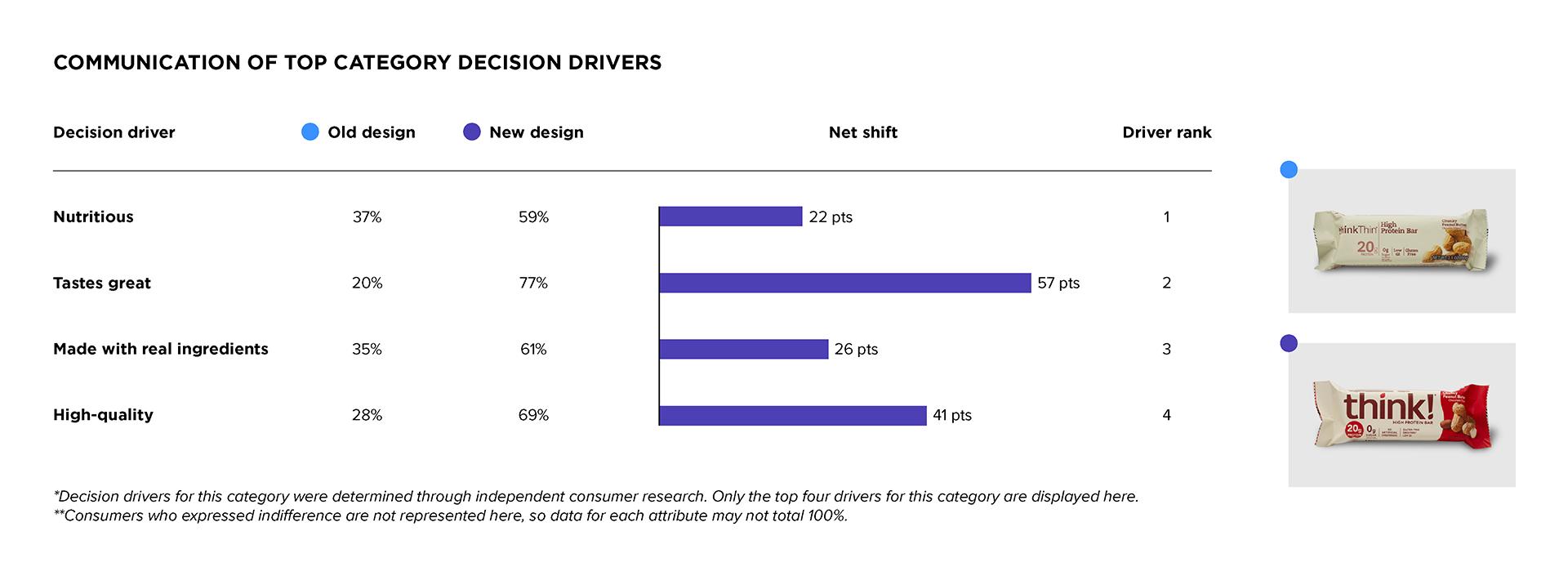 DDW Communication Drivers